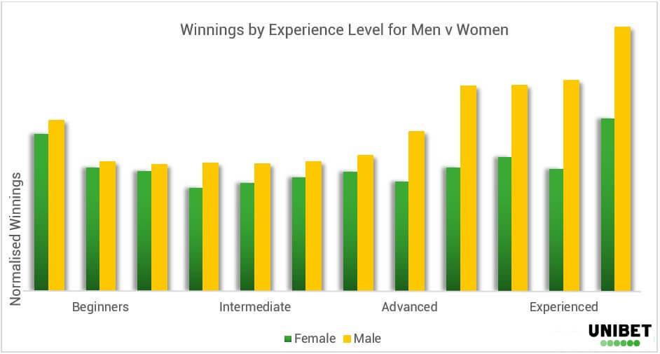 Poker Demographics - Experience - EN