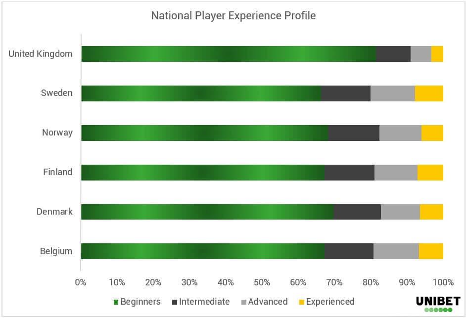 Poker Demographics - Country Profile - EN