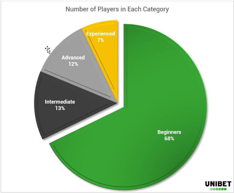 Poker Demographics - Categories - EN