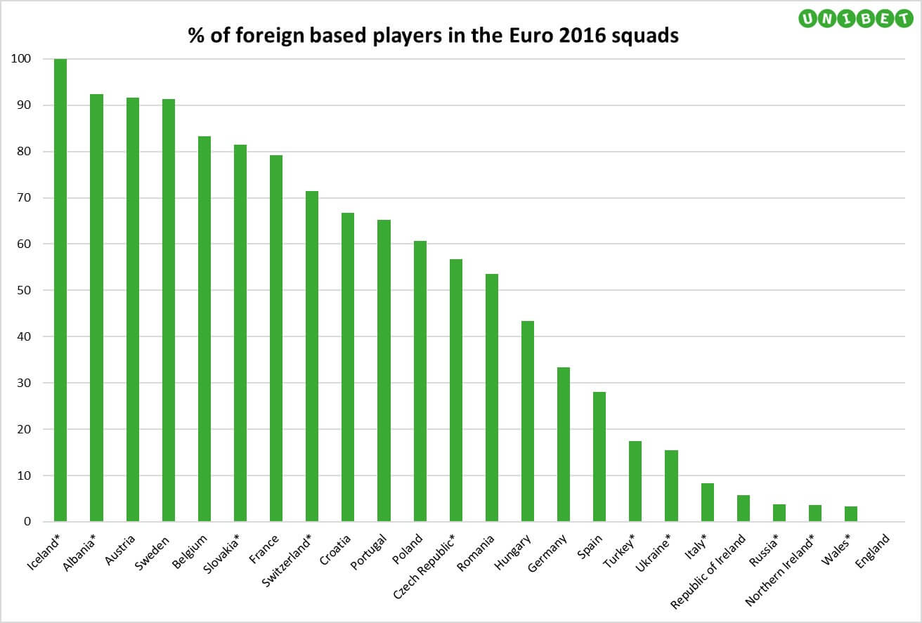 Proportion-of-foreign-based players